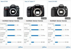 DxO Nikon D7100 Comparison